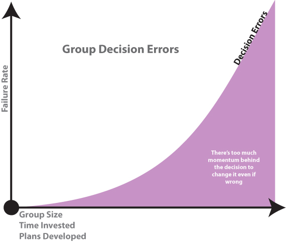 Group_Decision_Errors