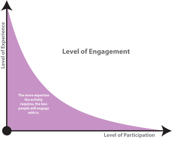 Experience vs Participation 01
