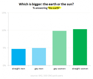 Beliefs on the relative size of Earth versus the Sun.