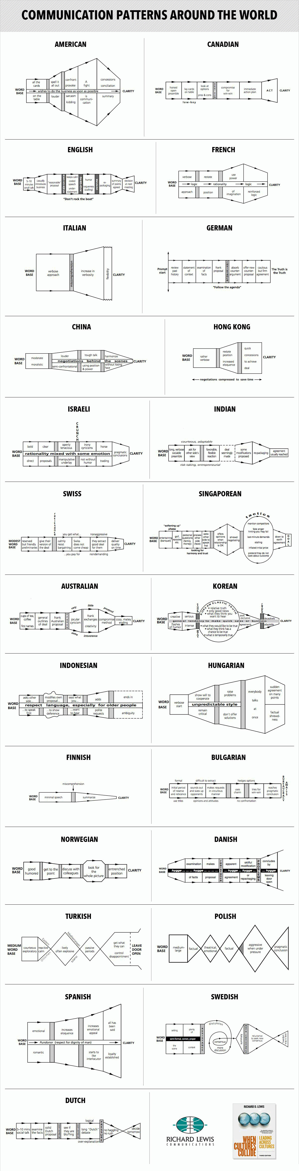 Communication Charts by Richard D. Lewis