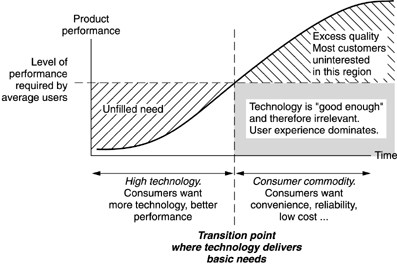 Needs-satisfaction Curve of a technology by D. A. Norman
