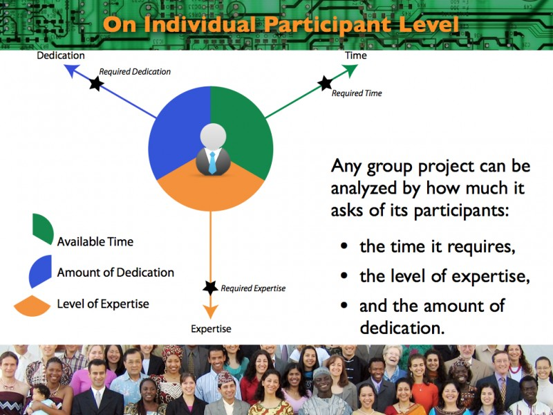 2013 Think Tank Presentation on Socio-Technical System Design: What Do Participants Give to the Project?