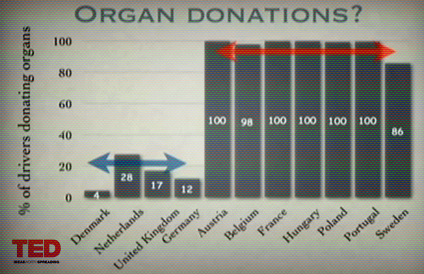 Differences in Organ Donations by Country based on Opt-in Opt-out System