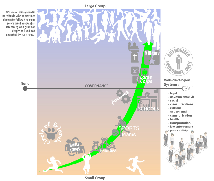 2013-06-09 Role vs Governance Diagram for NIH Citizen Engagement Think Tank