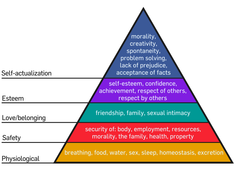 Mazlow's Hierarchy of Needs, used under the Creative Commons