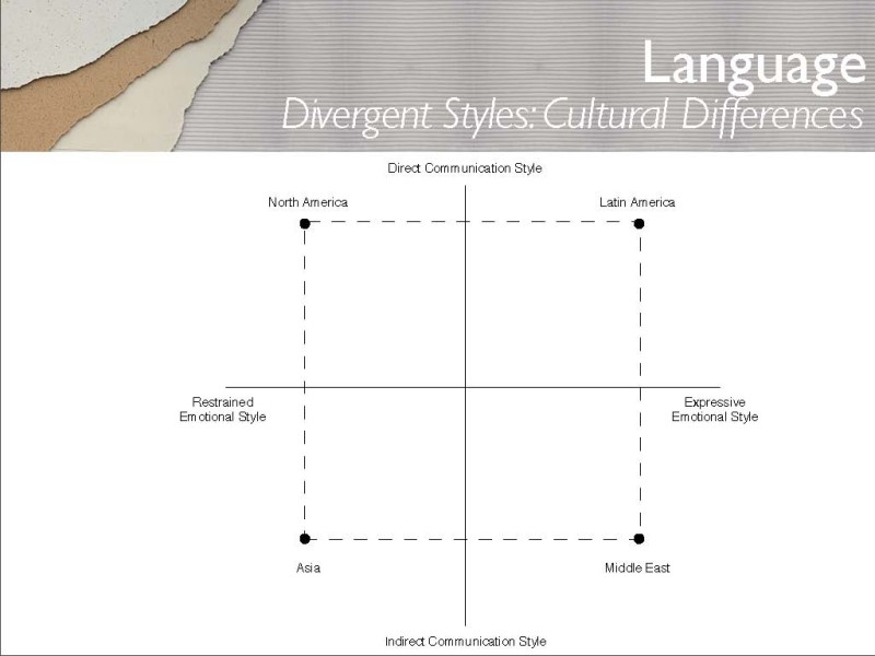 Divergent styles of communication due to cultural differences