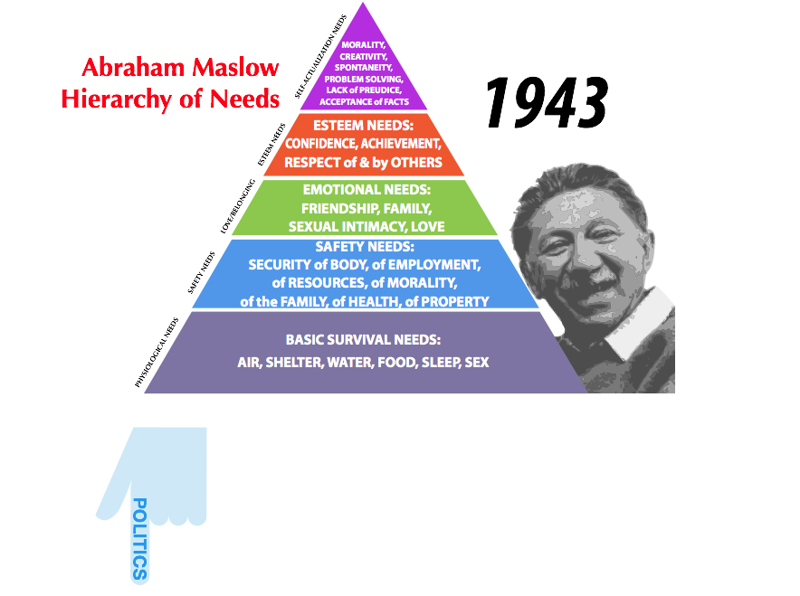 Maslow and Politics