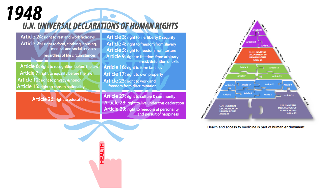 UN Human Rights and Maslow